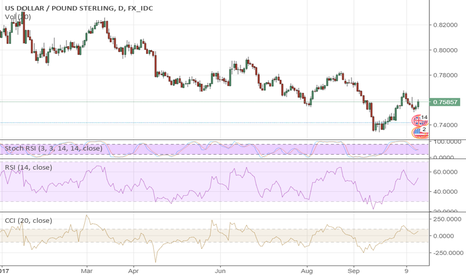 USDGBP: GBP Is Galloping Along…Towards The South