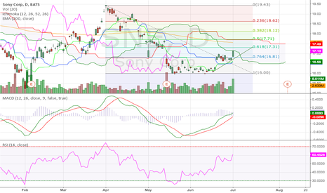 SNE: Sony Corp Daily (01.07.2014) Tech Analysis Training