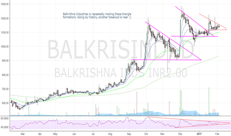 BALKRISIND: Balkrishna Industries (BKT)