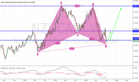 NZDCAD: NZD/CAD - Gartley Pattern