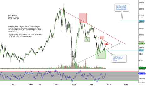 GS: GS - A Long Term View for traders and investors