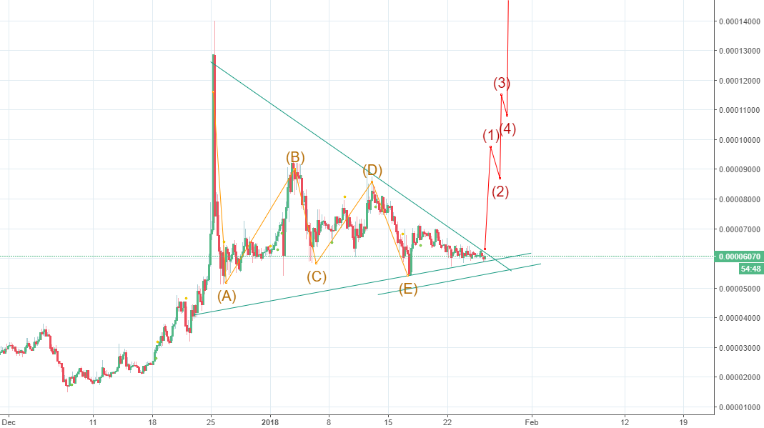 Alternate count Civic price way Triangle Breakout Expected!