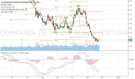 BVN: $BVN long position triggered