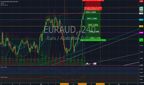 EURAUD: Reentry in EUR/AUD.
