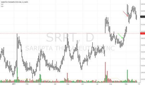 SRPT: SRPT pleasent suprise, closed trade, for documentaion purposes