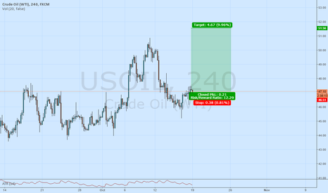 USOIL: rage quit if this is wrong