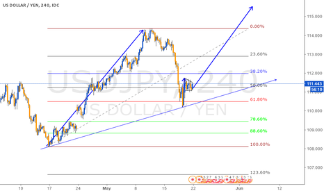 USDJPY: Uptrend movement