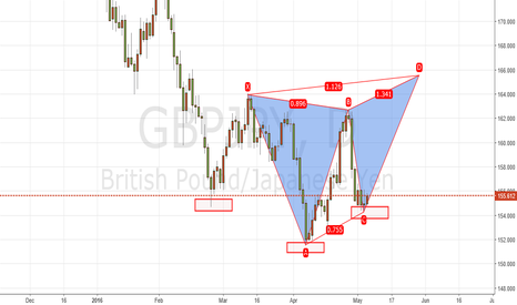 GBPJPY: Butterfly in GBPJPY day chart