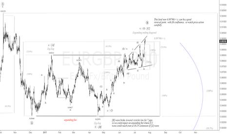 EURGBP: $EUR vs $GBP 4H Chart.Hi-Prob. Reversal Near 0.89790 |#eur #gbp