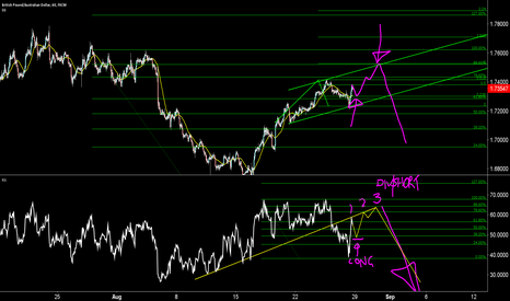 GBPAUD: possible long to create divergance up to the 88.6