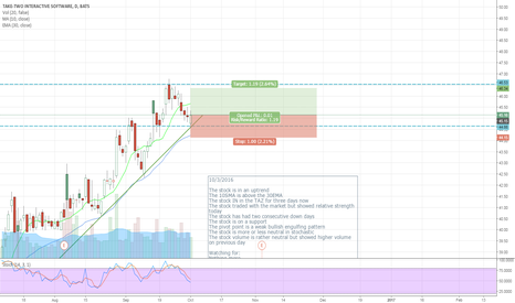 TTWO: TTWO - Buying a pullback