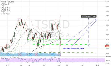 TSE: Buy TSE