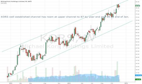 KORS: KORS Simple Trend Channel Analysis