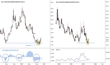EEV:  Update $EEM emerging markets short