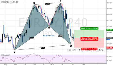 EURJPY: Bullish Shark EURJPY 4 hours.