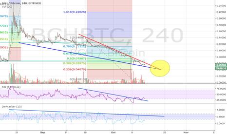 BCHBTC: BCH heading down to 0.04