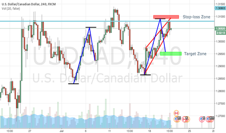 USDCAD: IF we break the rising Wedge