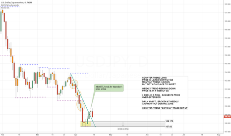 USDJPY: WOULD YOU DARE?