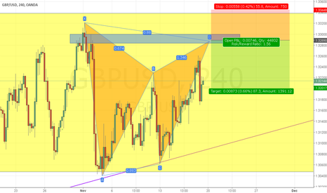 GBPUSD: Potential bearish GBPUSD gartley pattern