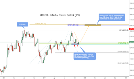 XAUUSD: Longer term position outlook for XAUUSD