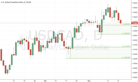 USDCAD: Potential USDCAD Long