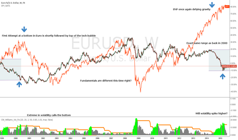 EURUSD: This time its different?