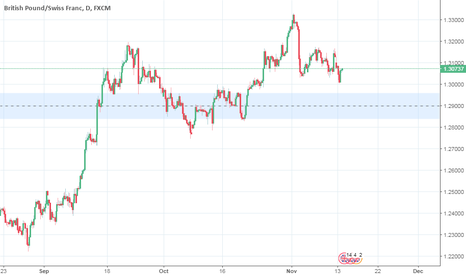 ABX: GBPCHF is moving to Support