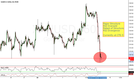 XAUUSD: Structure Trade Opportunity on XAUUSD
