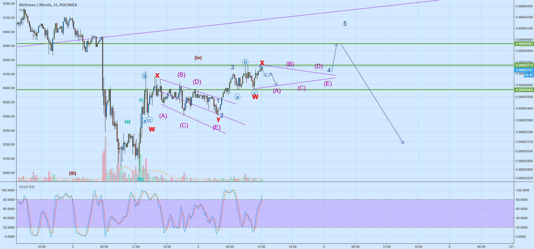 BTSBTC Triagnle formation Double Three with a Triangle