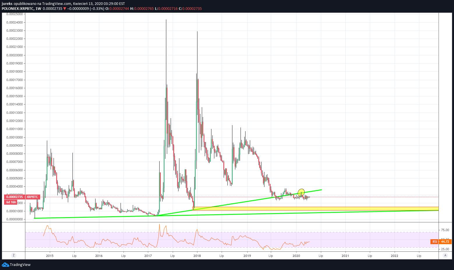 tradingview btc usd poloniex