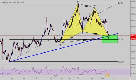 EURCAD: Gartley Pattern completo h4  EUR-CAD