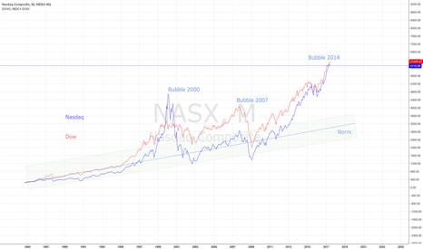 NASX: DOW & NASDAQ 7 YEAR CYCLES