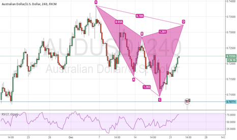 AUDUSD: Potential Cypher Pattern on AUD/USD