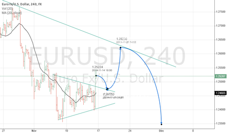 EURUSD: EURUSD some upside potential in short term