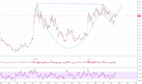 HCC: Cup and Handle in the making