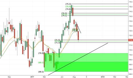 ZXY: ZXY (New Zealand Dollar Index) Long