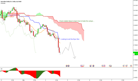 AUDUSD: AUDUSD - Looking to short after the NFP news