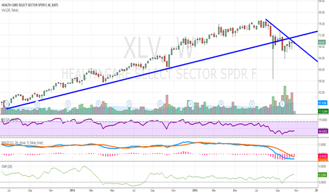 XLV: Healthcare poised to break 2.5 month downtred?