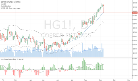 HG1!: Change of Direction for Copper
