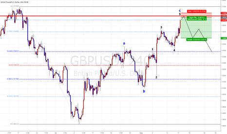 GBPUSD: GBP/USD Short term Chance  Sell