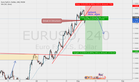 EURUSD: Sell on EURUSD on current 4 hour Break and restest of Structure