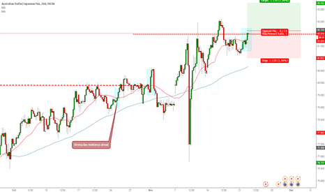 AUDJPY: AUDJPY 4 Hour Long