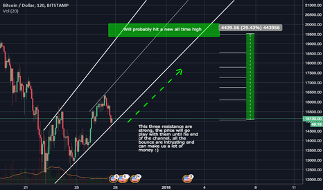 BTCUSD: BTCUSD New bull trend channel, go to new ath before 2k18
