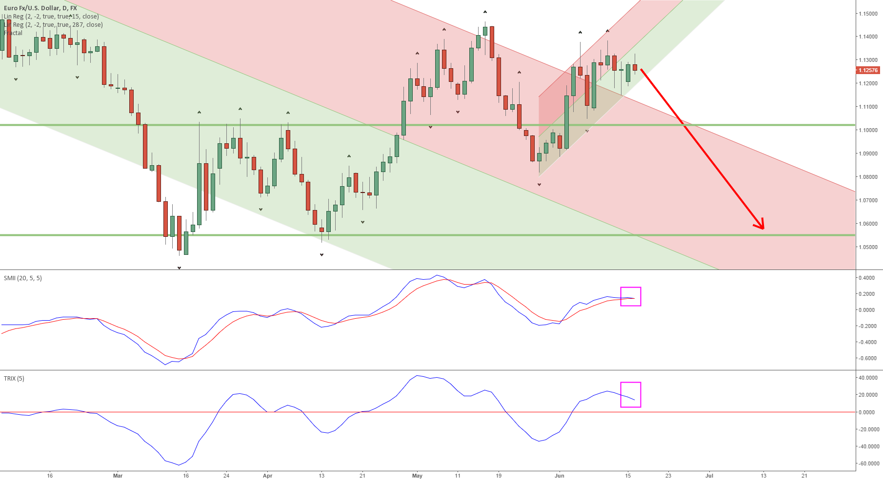 Enough room for a EURUSD downtrend until July 2015