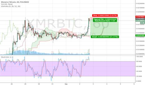 XMRBTC: XMR DOUBLE TOP CLASSIC SHORT