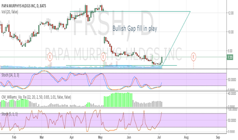 FRSH: Gap Fill in Play