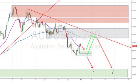 AUDUSD: Ausie still testing zones