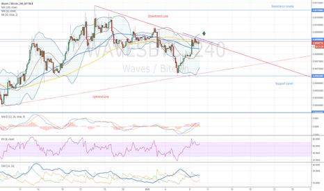WAVESBTC: Waves Buy Opportunity