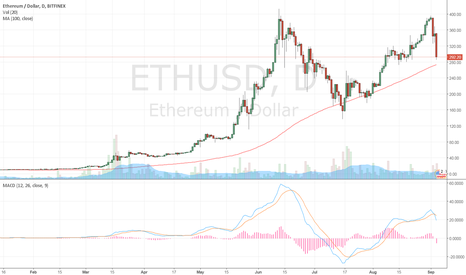 ETHUSD: ether on the way down