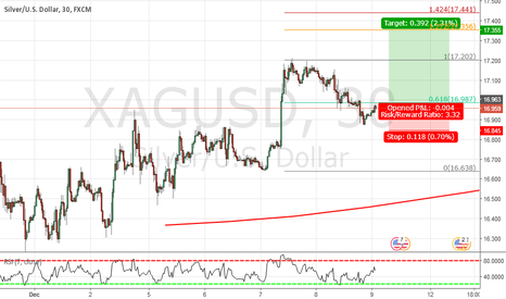 XAGUSD: buy for quick short target